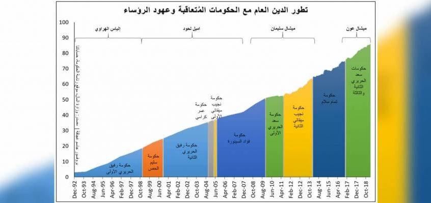بالأرقام: حكومة دياب في مواجهة إستحقاقات اليوروبوندز .. التحدي كبير!
