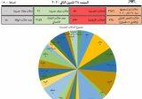 كم بلغ عدد الاصابات بكورونا في محافظة عكار اليوم؟