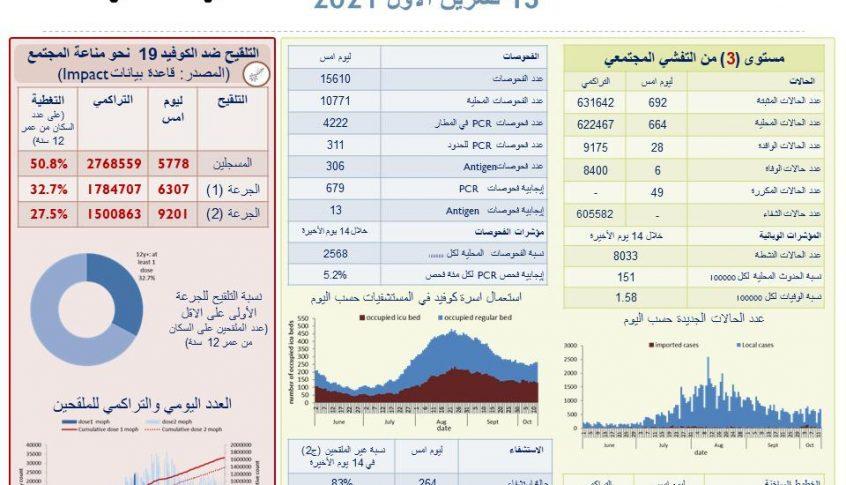وزارة الصحة : 692 إصابة جديدة و 6حالات وفاة